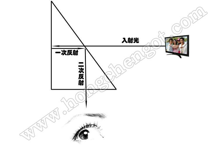 泰勒棱镜_棱镜色散的原理_偏振分光棱镜原理